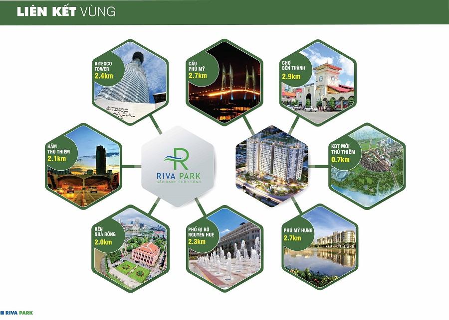 Từ Riva Park, những chủ nhân tương lai dễ dàng kết nối với Quận 1 qua trục Nguyễn Tất Thành, Quận 7 qua cầu Tân Thuận và Khu đô thị mới Thủ Thiêm – Quận 2 qua cầu Thủ Thiêm 3
