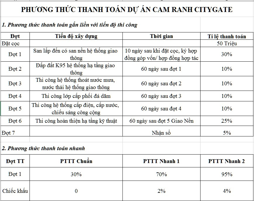 Phương thức thanh toán đất nền Cam Ranh City Gate Khánh Hòa