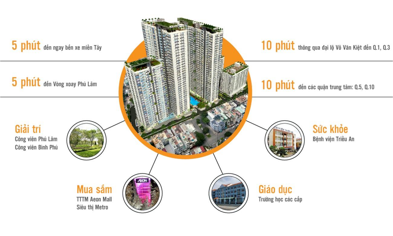 Tiện ích dự án căn hộ chung cư Western Capital Quận 6 Đường 116 Lý Chiêu Hoàng chủ đầu tư Hoàng Phúc Land