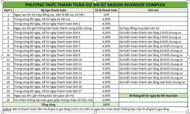 Phương thức thanh toán Q7 Saigon Riverside Complex