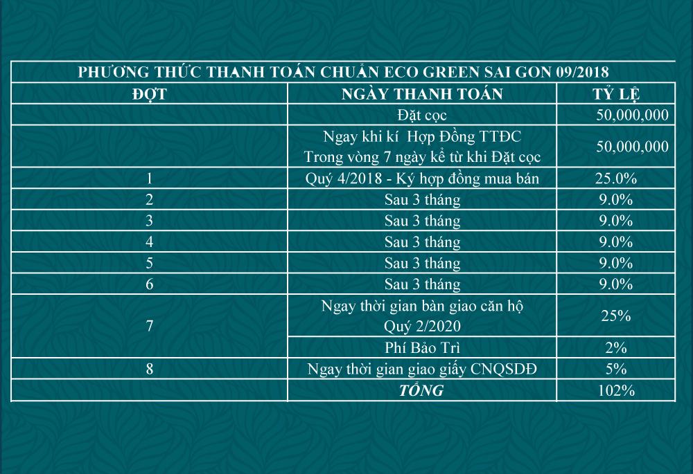 Phương thức thanh toán dự án căn hộ chung cư Eco Green Sài Gòn Quận 7