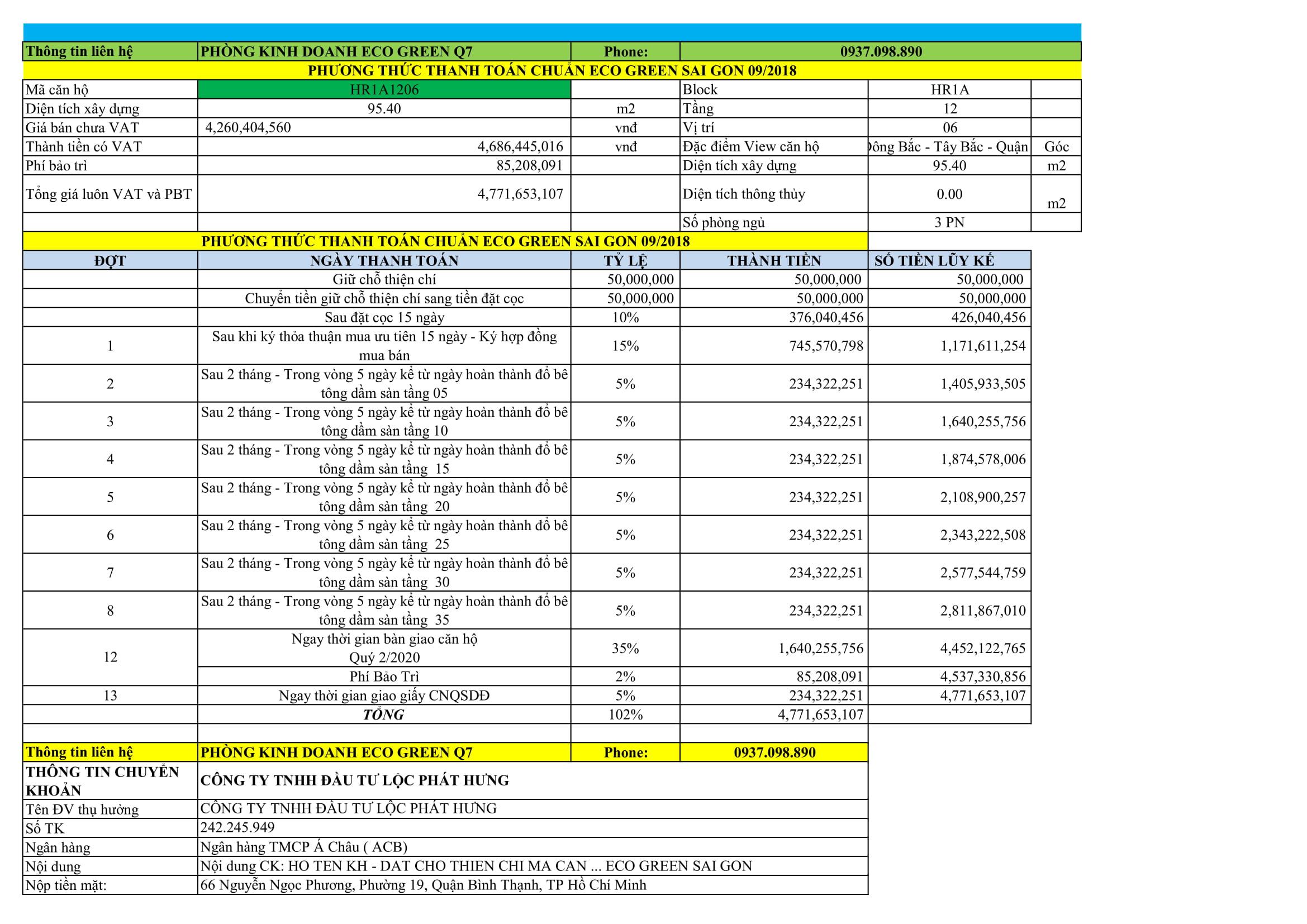 Phương thức thanh toán căn hộ Eco Green Sài Gòn Quận 7
