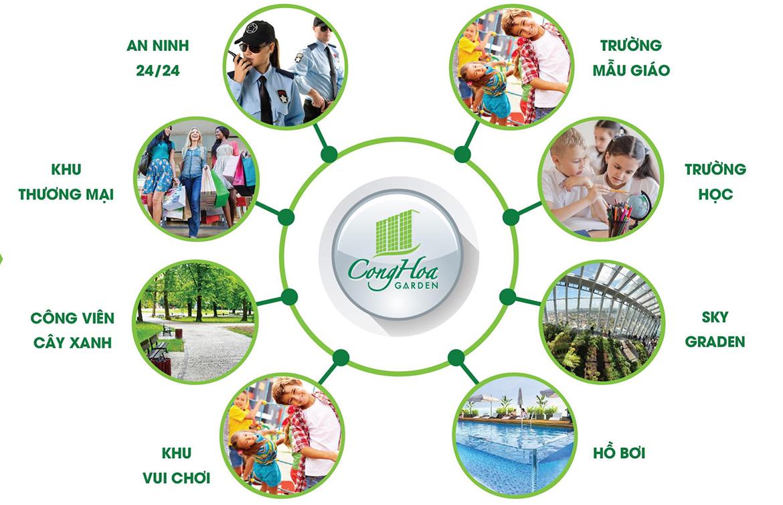 Tiện ích dự án căn hộ chung cư Cộng Hòa Garden Quận Tân Bình Đường Cộng Hòa chủ đầu tư Thiên Phúc Điền –  SGD BĐS An Gia Land 0901.828.205