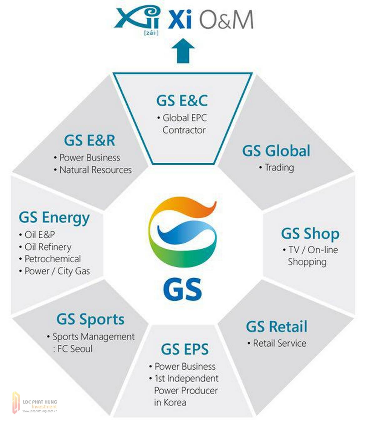 Chủ đầu tư Dự án GS Sài Gòn Nhà Bè