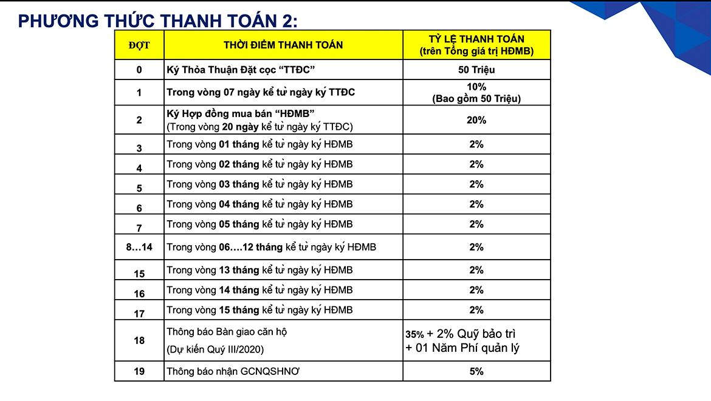 PTTT chuan 2% safira khang dien