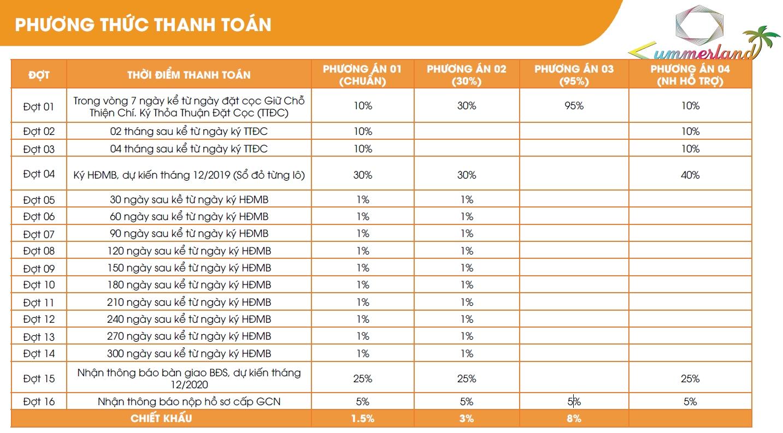 Phương thức thanh toán Thanh Long Bay Bình Thuận.