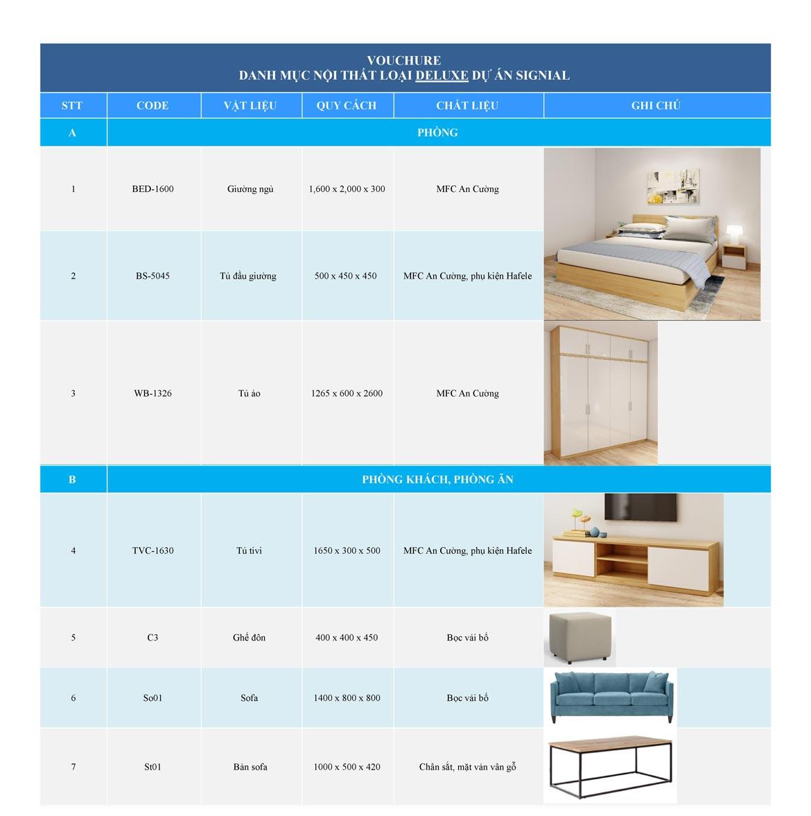 Khách hàng mua dự án căn hộ Smartel Signial được tặng Voucher nội thất.