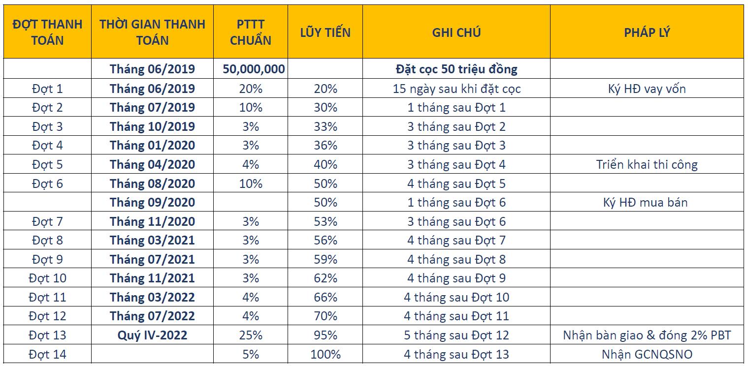 Phương thức thanh toán dự án căn hộ chung cư D Homme Quận 6 Đường Hồng Bàng chủ đầu tư DHA