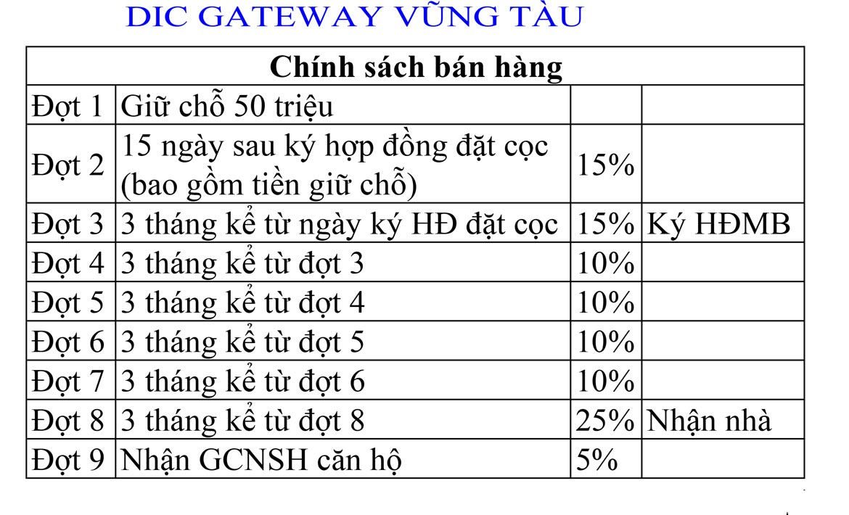 bang-thanh- toan-du-an-vung-tau-gateway