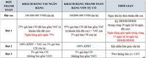 Phương thức thanh toán + Ưu đãi mua Peninsula Nha Trang 07/2019
