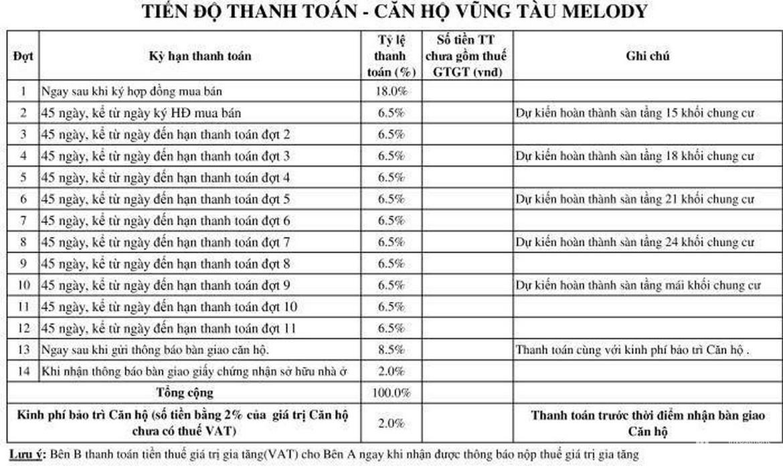 Phương thức thanh toán dự án căn hộ Căn hộ chung cư Melody Vung Tau Đường Võ Thị Sáu chủ đầu tư Hưng Thịnh Corp