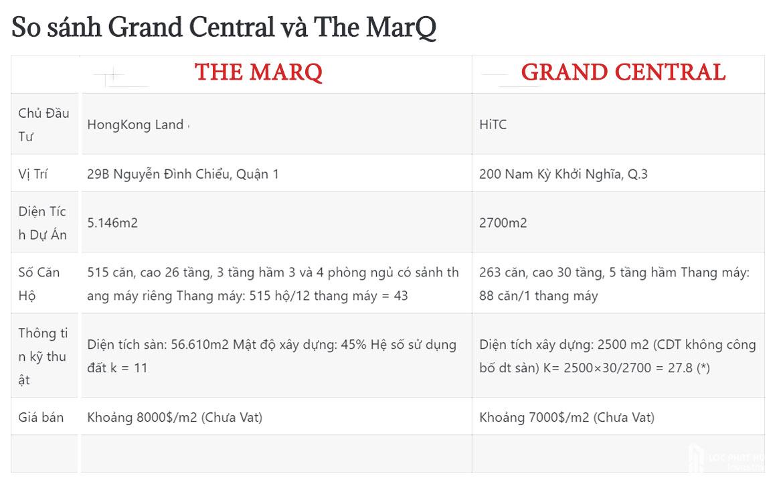 phan-tich-the-marq-va-grand-central