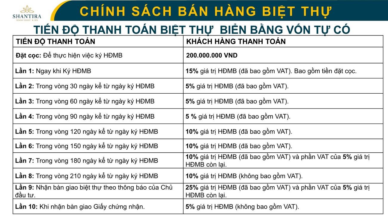 https://angialand.com.vn/wp-content/uploads/2019/12/thanh-toan-du-an-biet-thu-nghi-duong-can-ho-condotel-shantira-beach-resort-hoi-an-2.jpg