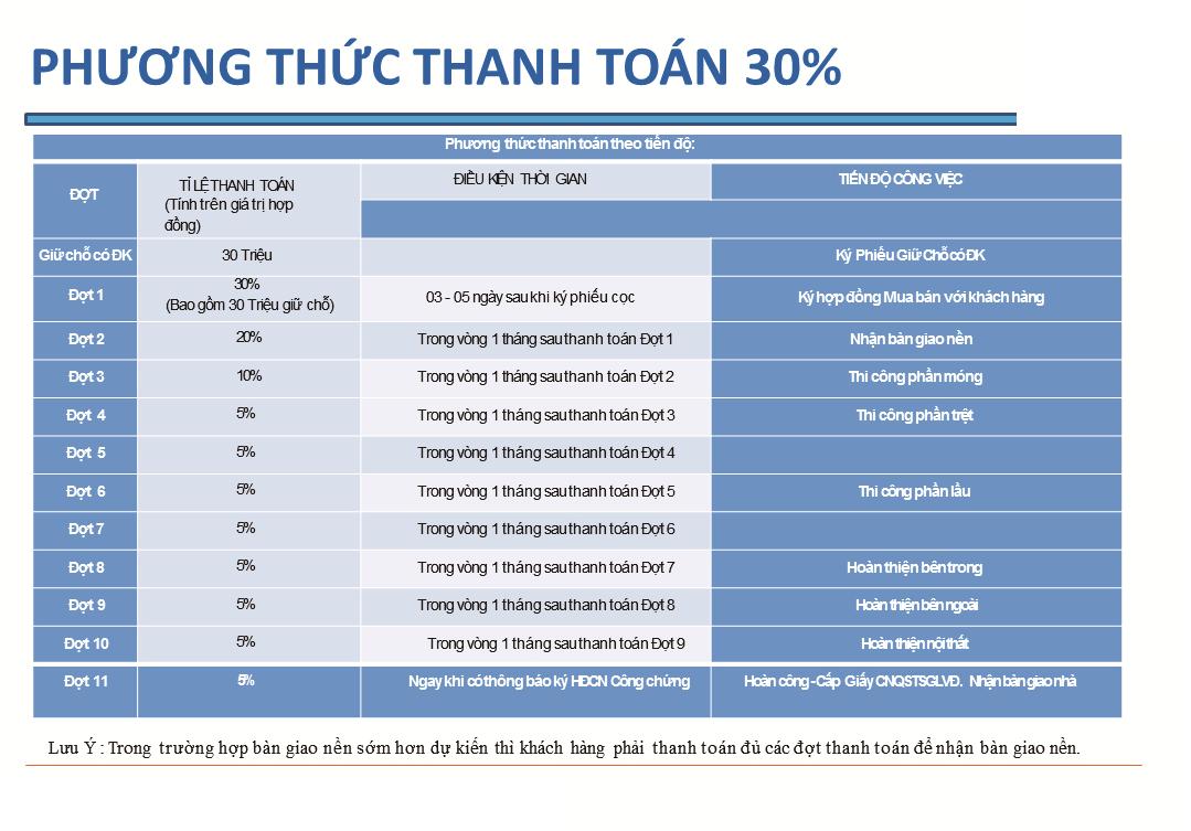 Thanh toán, Giá bán Dự án Thanh Niên Mekong City