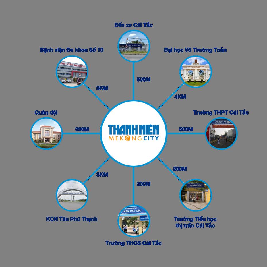Vị Trí Địa Chỉ dự án Thanh Niên Mekong City