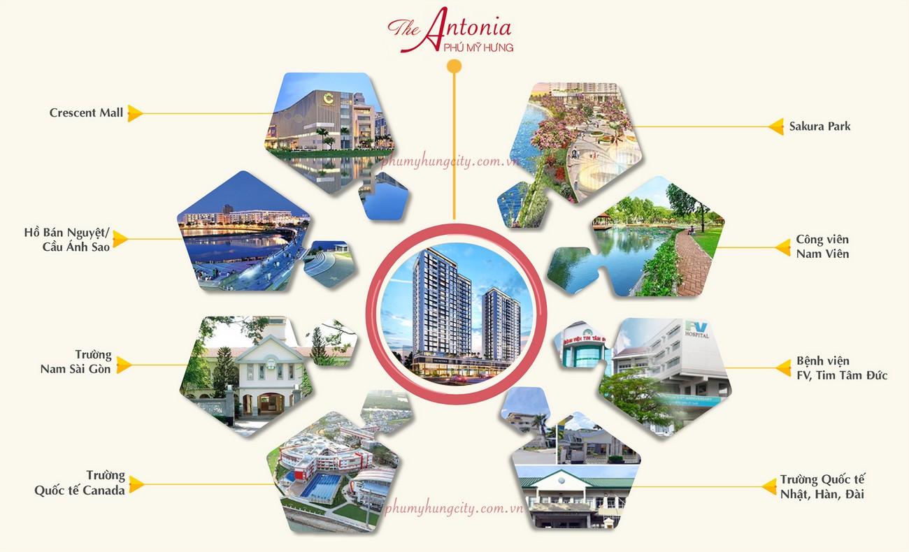 Liên kết vùng từ dự án The Antonia