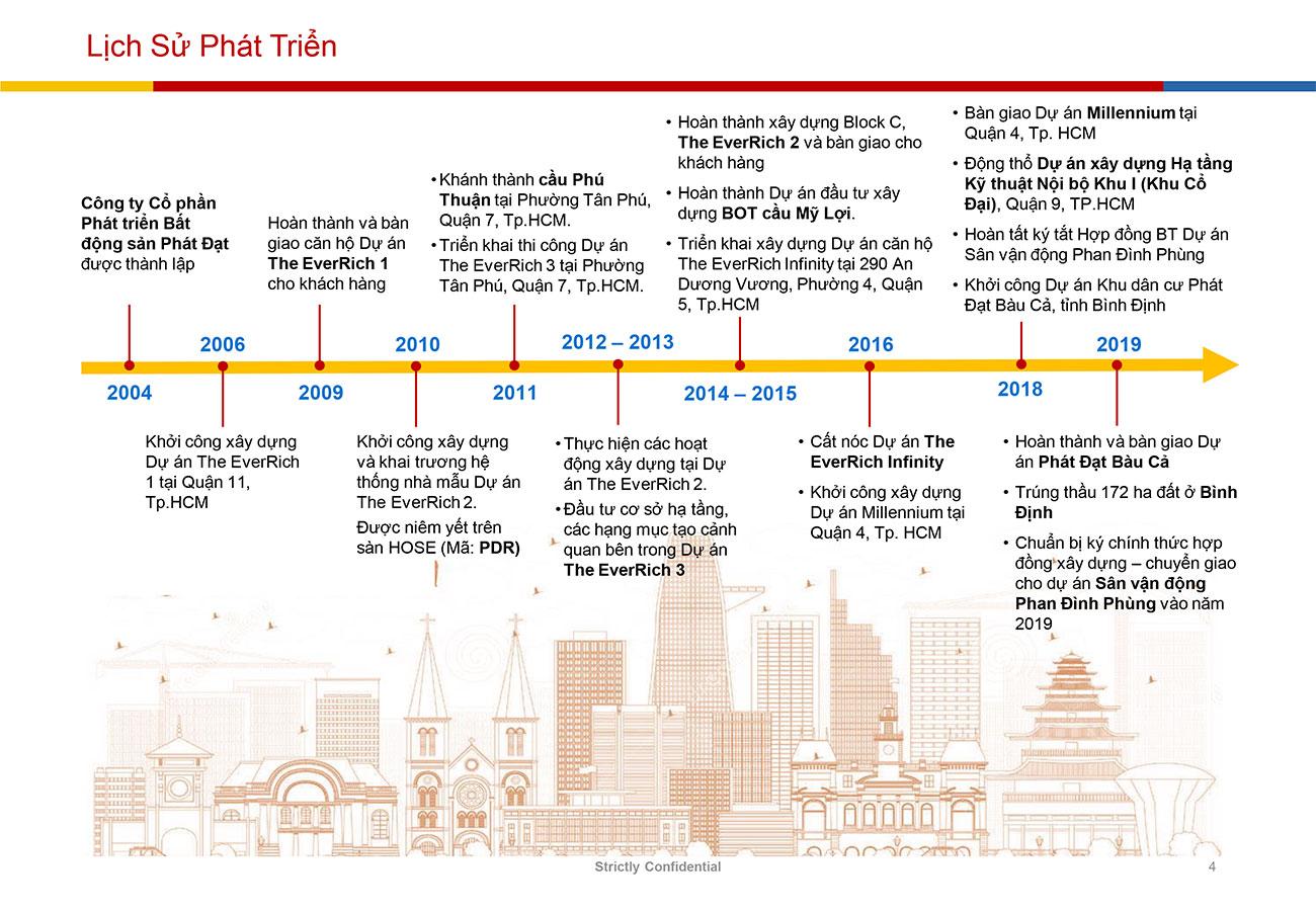 Lịch sử hình thành của Phát Đạt Group - chủ đầu tư dự án Astral City BD