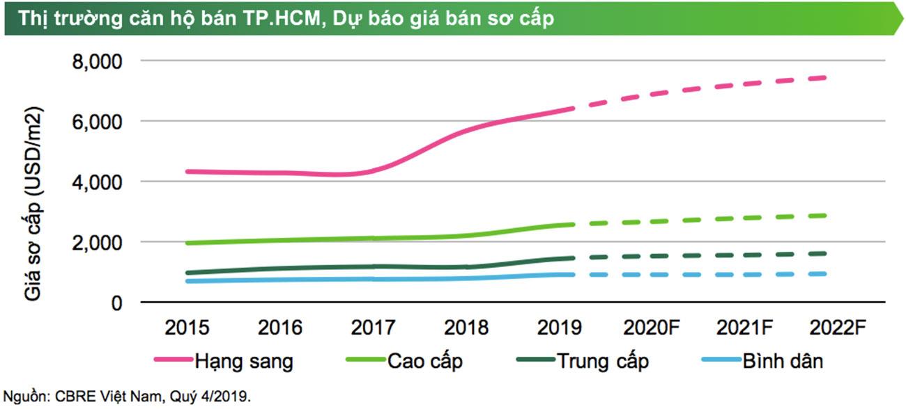 Dự báo giá bán căn hộ cao cấp thành phố Hồ Chí Minh