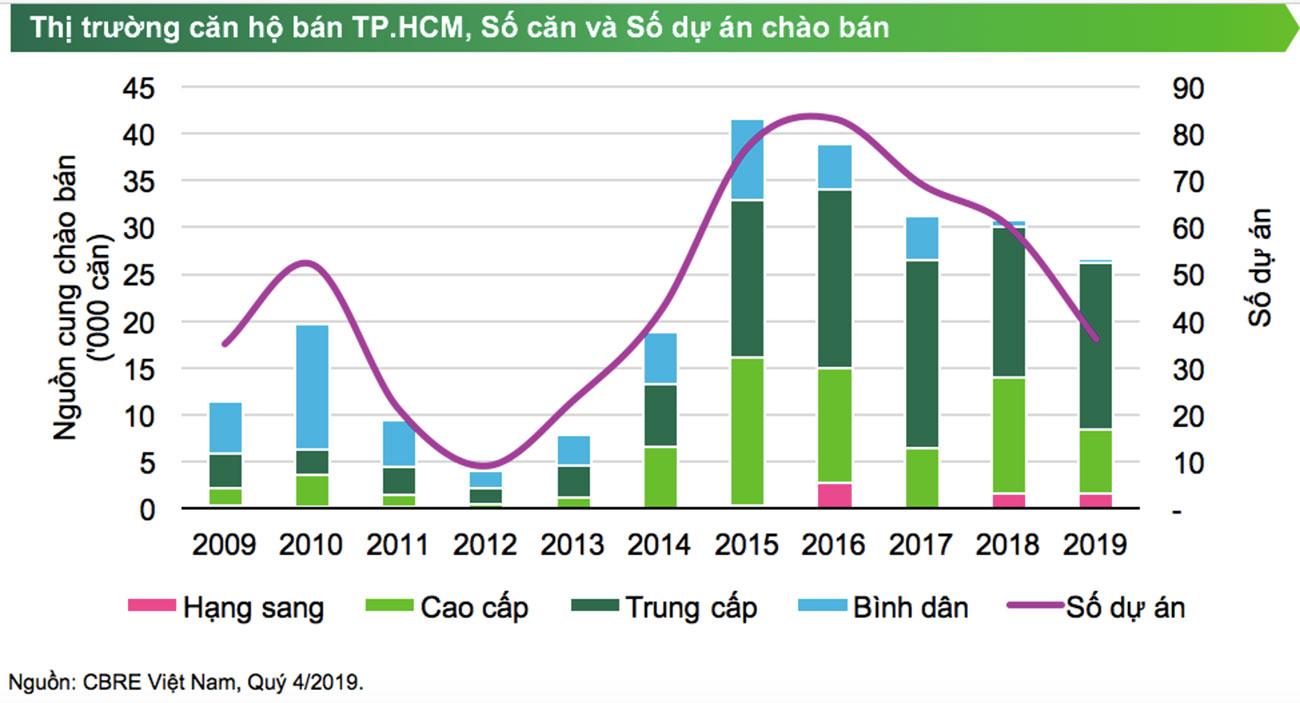 Số căn hộ và dự án chào bán trên thị trường thành phố Hồ Chí Minh