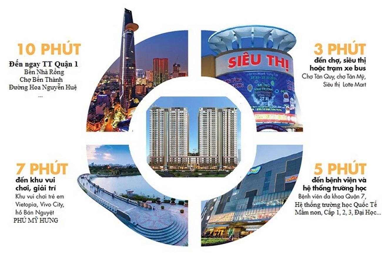 Tiện ích ngoại khu dự án Căn Hộ chung cư Đức Long Golden Land Quan 7 Đường Huỳnh Tấn Phát chủ đầu tư Đức Long Gia Lai