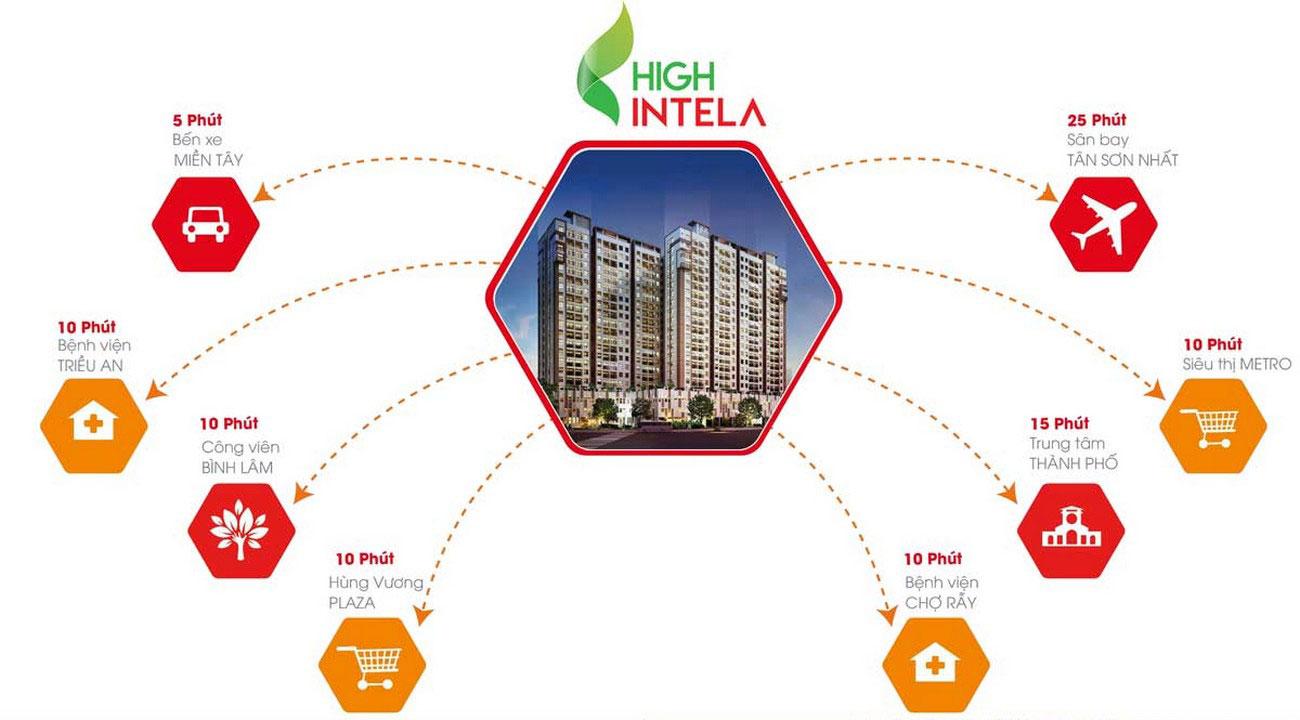 Căn hộ High Intela kết nối nhiều tiện ích ngoại khu trên thành phố