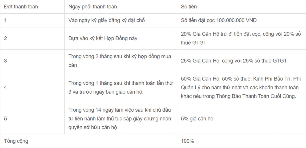 Phương thức thanh toán dự án căn hộ chung cư Canary Heights Thuận An Đường QL 13 chủ đầu tư GuocoLand