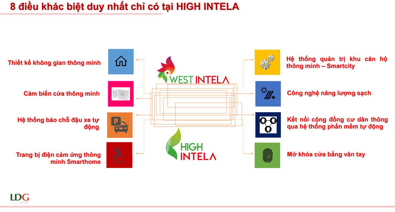 Các cơ hội đầu tư tiềm năng tại High Intela Quận 8