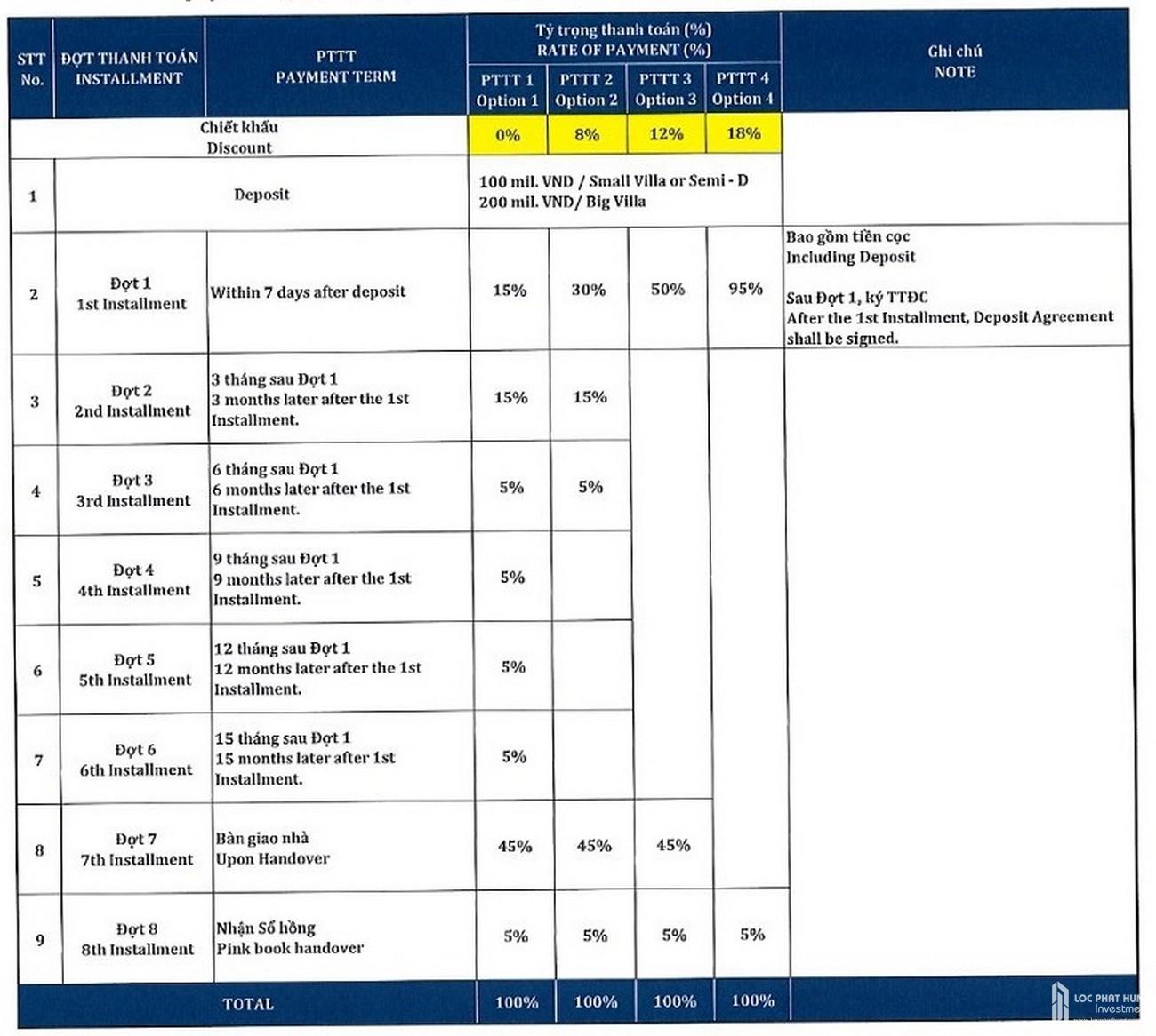 Phương thức thanh toán dự án Nhà Phố biệt thự Swan Bay Nhơn Trạch Đường Đại Phước chủ đầu tư CFLD