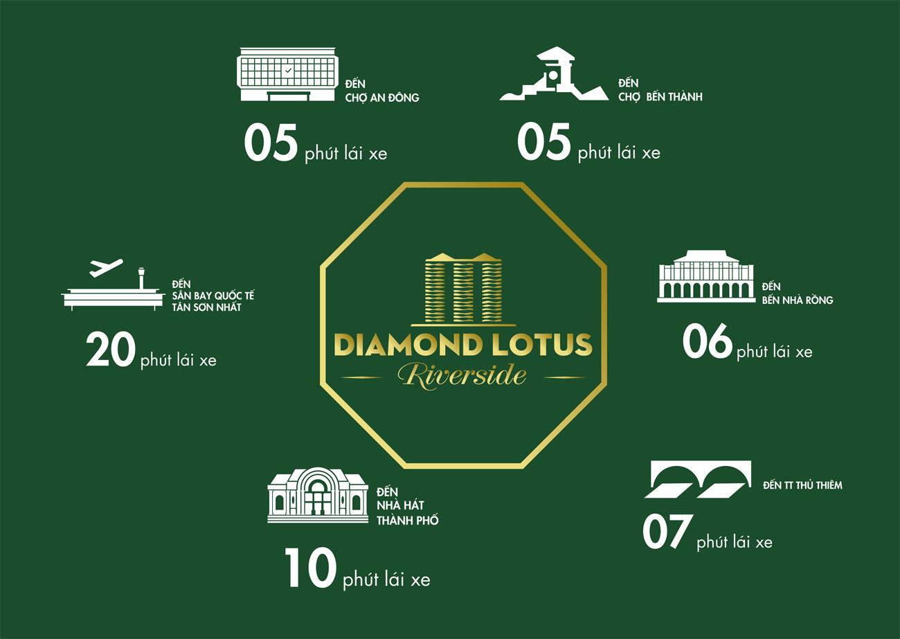 Kết nối siêu đẳng với vị trí dự án căn hộ Diamond Lotus Riverside Quận 8