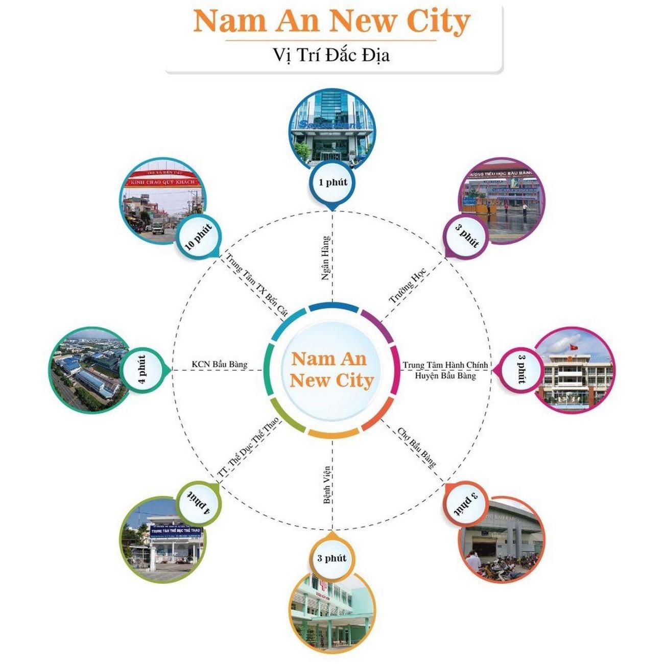 Liên kết vùng dự án Nam An New City Bình Dương
