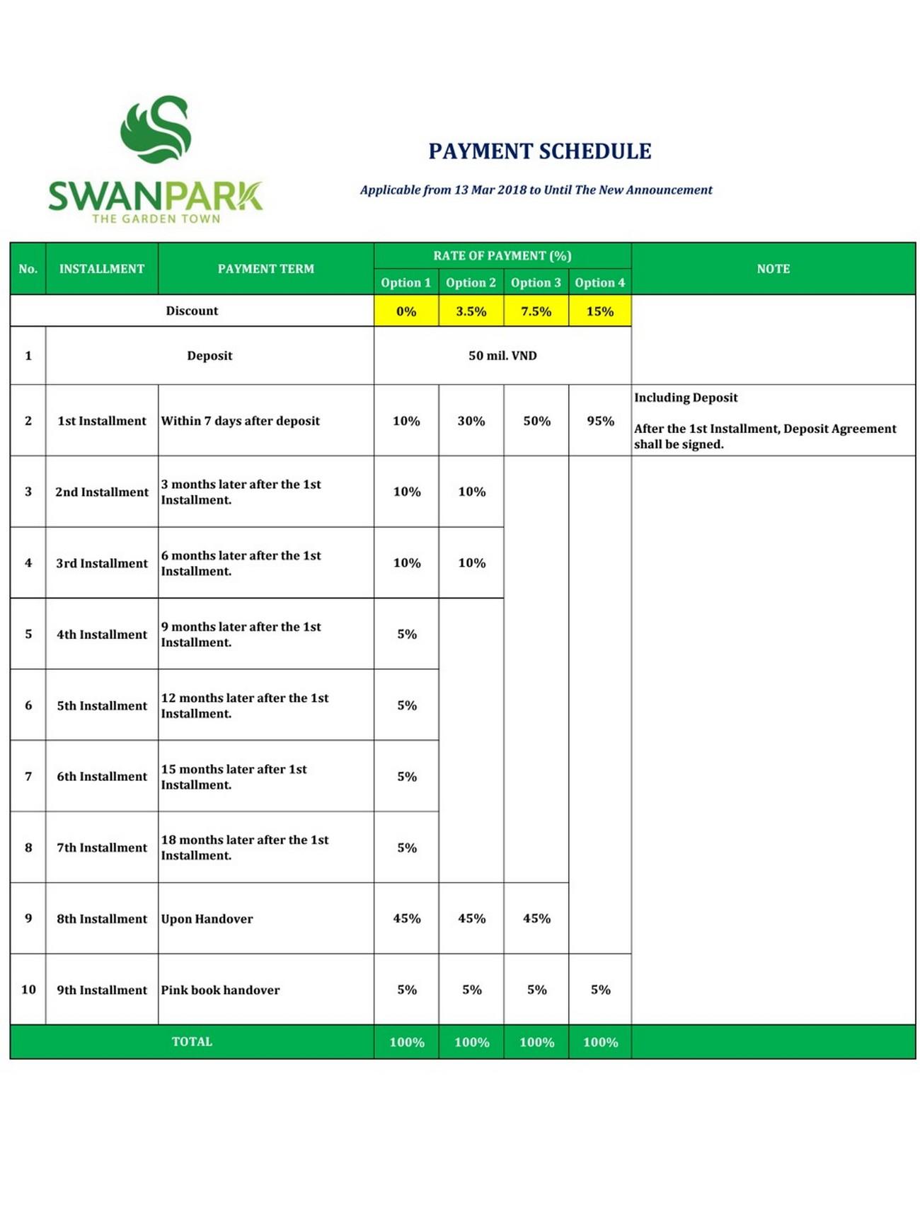 Phương thức thanh toán dự án Nhà Phố  Biệt Thự Swan Park Nhơn Trạch Đường Đường số 7 chủ đầu tư CFLD