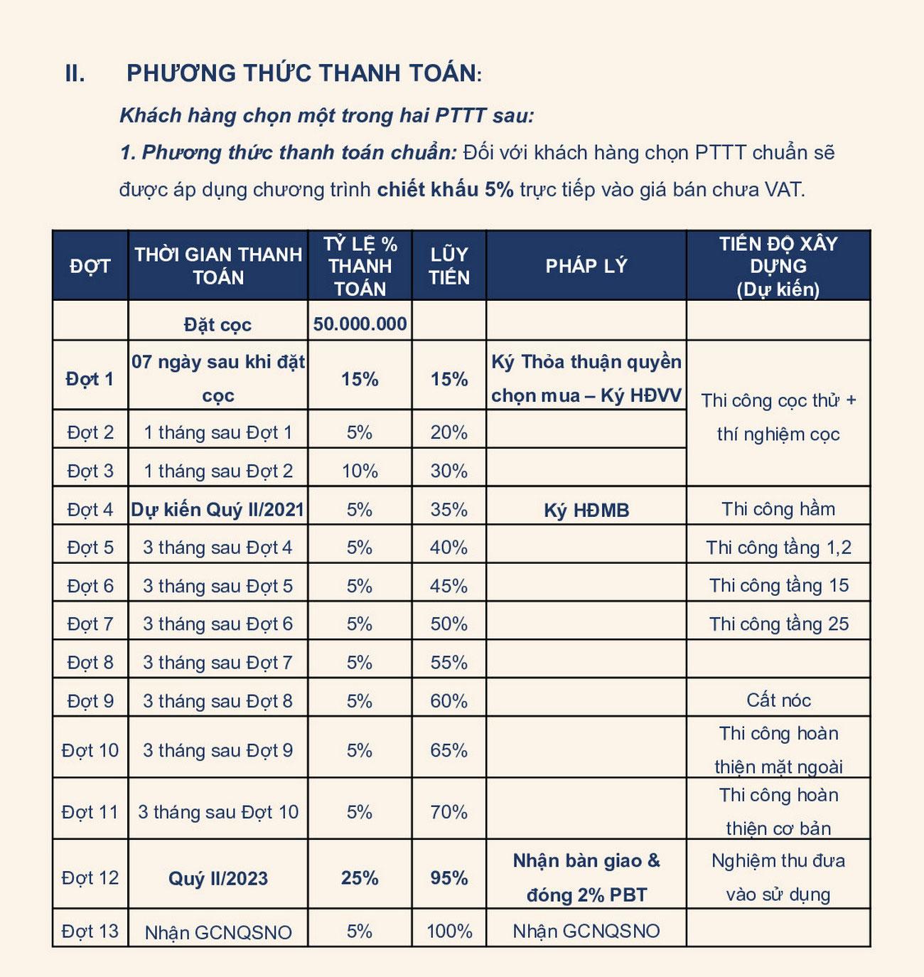 Phương thức thanh toán chuẩn dự án căn hộ chung cư D Homme Quận 6 Đường Hồng Bàng chủ đầu tư DHA