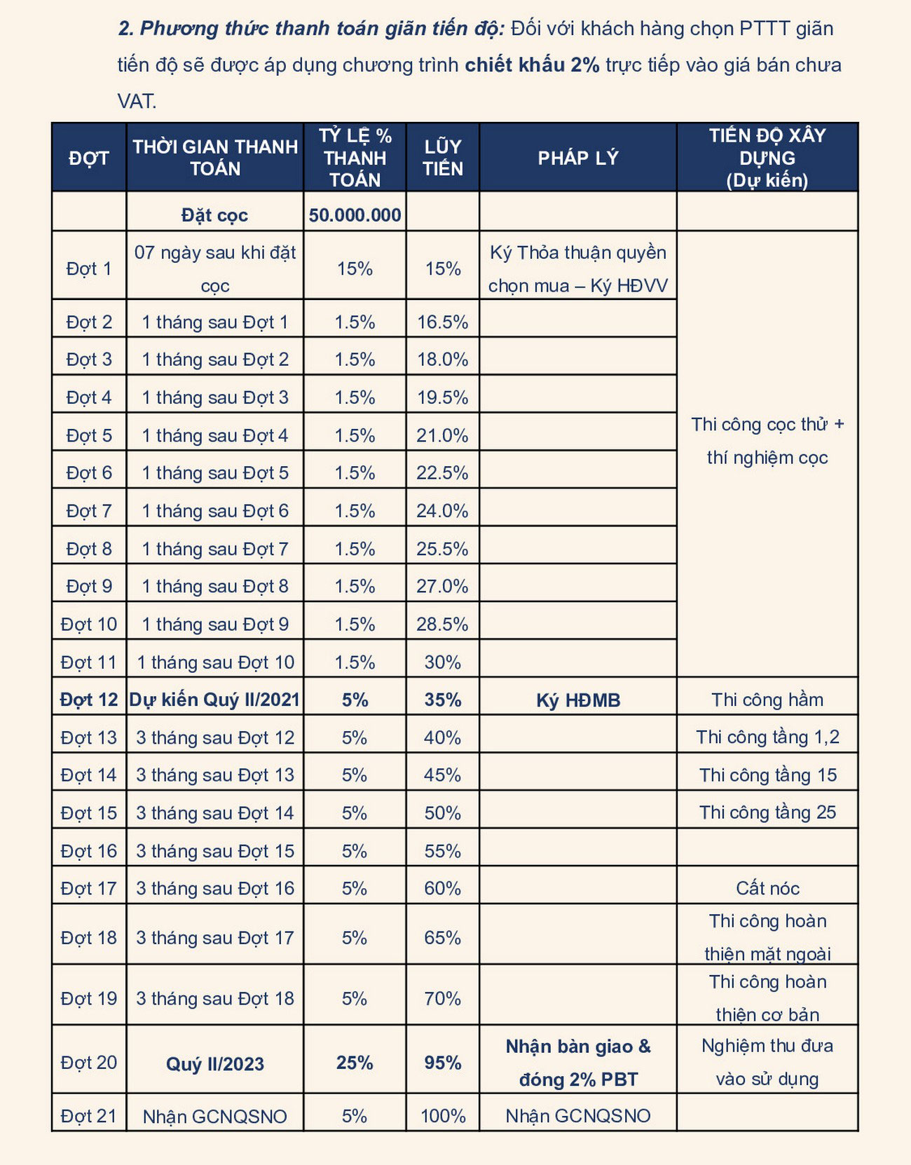 Phương thức thanh toán giãn theo tiến độ dự án căn hộ chung cư D Homme Quận 6 Đường Hồng Bàng chủ đầu tư DHA