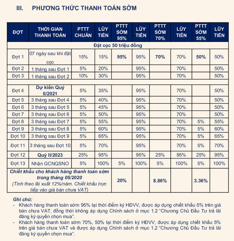 Phương thức thanh toán sớm dự án căn hộ chung cư D Homme Quận 6 Đường Hồng Bàng chủ đầu tư DHA