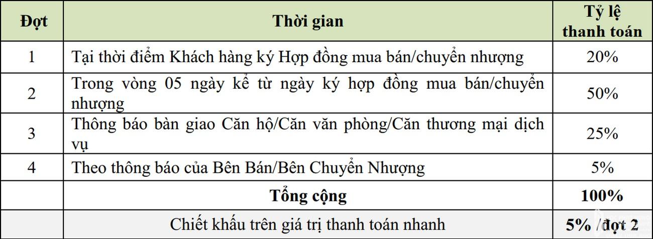 Phương thức thanh toán dự án căn hộ chung cư ST Moritz Thu Duc Đường Phạm Văn Đồng chủ đầu tư Đất Xanh