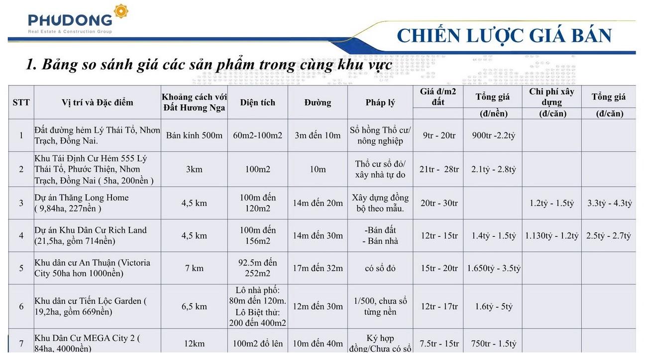 Bảng giá các sản phẩm trong cùng khu vực nhà phố Phú Gia Residences Nhơn Trạch Đồng Nai chủ đầu tư Phú Long