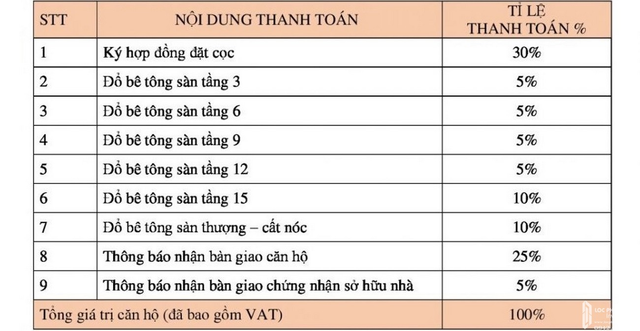 Phương thức thanh toán dự án căn hộ chung cư Orchid Park Nhà Bè Đường Nguyễn Lương Bằng chủ đầu tư Cotec