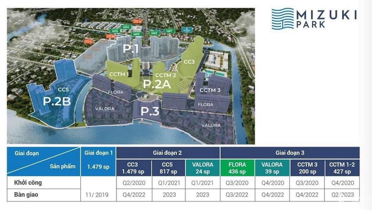 Các giai đoạn mở bán dự án căn hộ chung cư Mizuki Park Bình Chánh Đường Nguyễn Văn Linh chủ đầu tư Nam Long