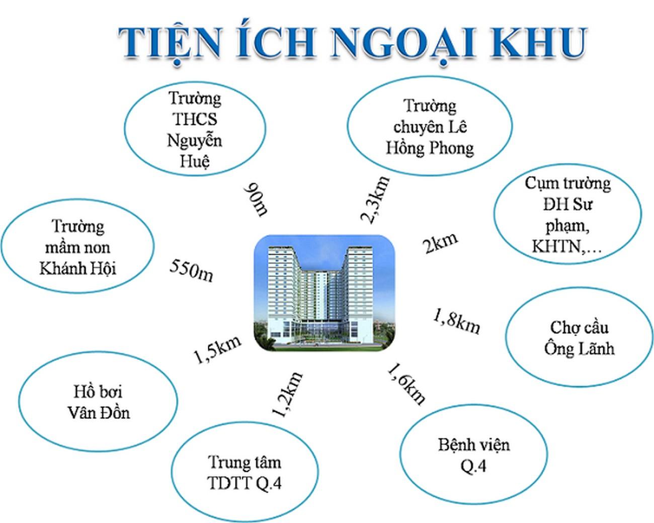 Tiện ích dự án căn hộ chung cư Galaxy 9 Quận 4 Đường Nguyễn Khoái chủ đầu tư Novaland