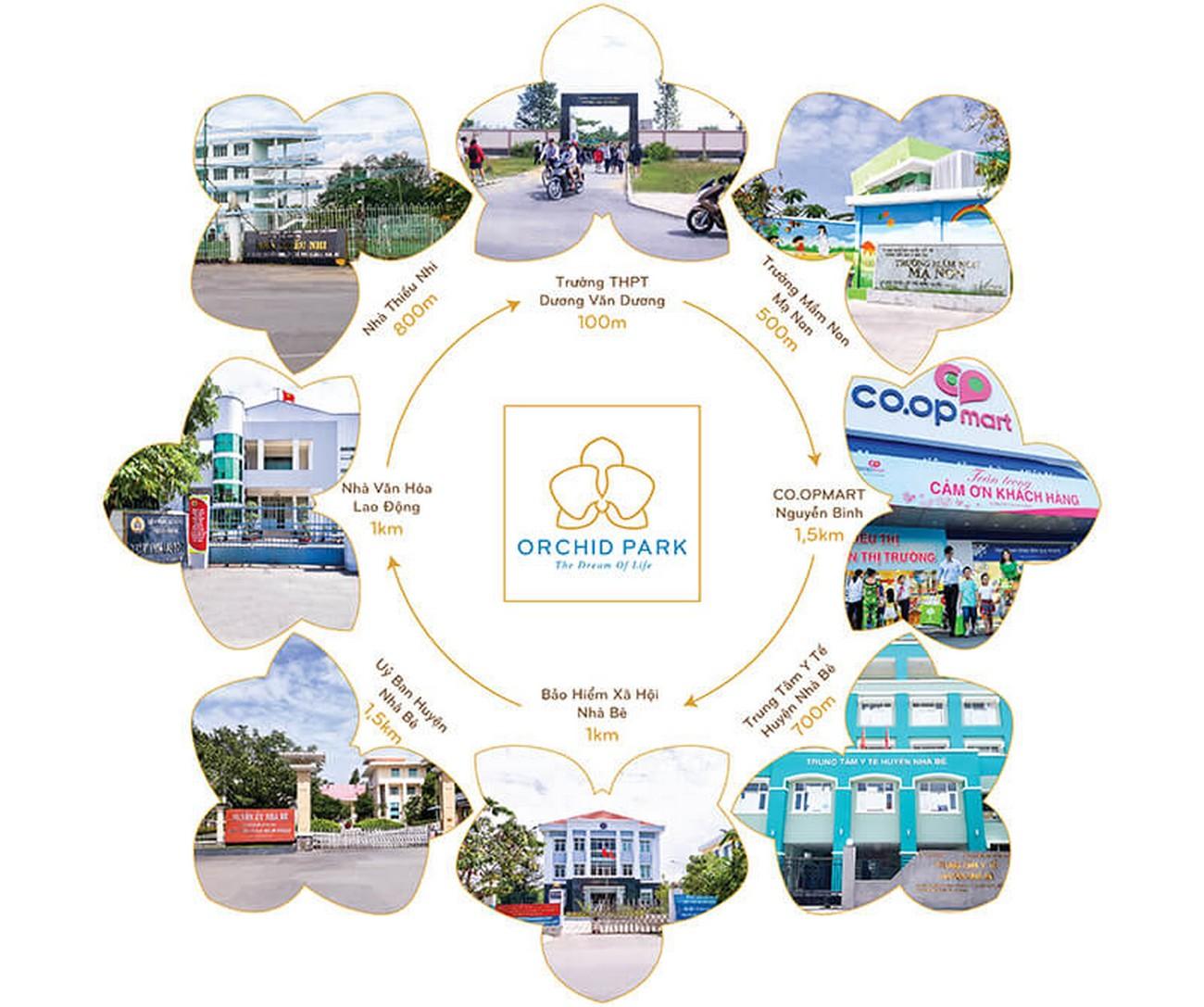 Tiện ích dự án căn hộ chung cư Orchid Park Nhà Bè Đường Nguyễn Lương Bằng chủ đầu tư Cotec