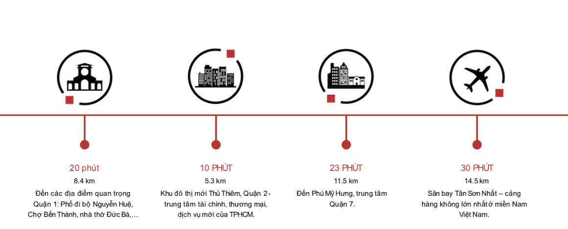 Các nút giao thông từ vị trí dự án căn hộ Precia quận 2