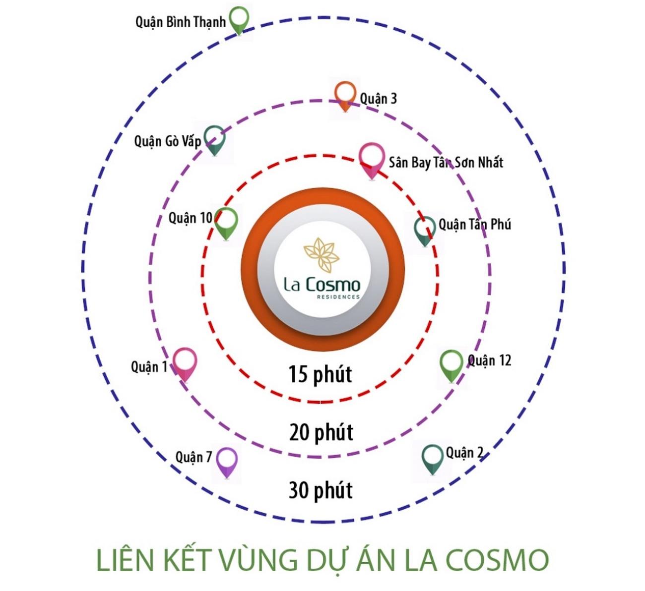 4 Lý do nên mua căn hộ La Cosmo Residences Tân Bình