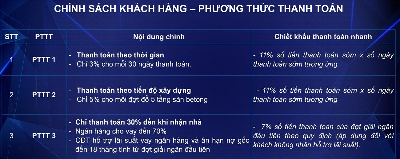 Phương thức thanh toán dự án căn hộ chung cư Opal Skyline Thuận An Đường Nguyễn Văn Tiết chủ đầu tư Đất Xanh