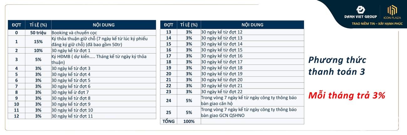Phương thức thanh toán 01 dự án căn hộ chung cư Icon Plaza Bình Dương