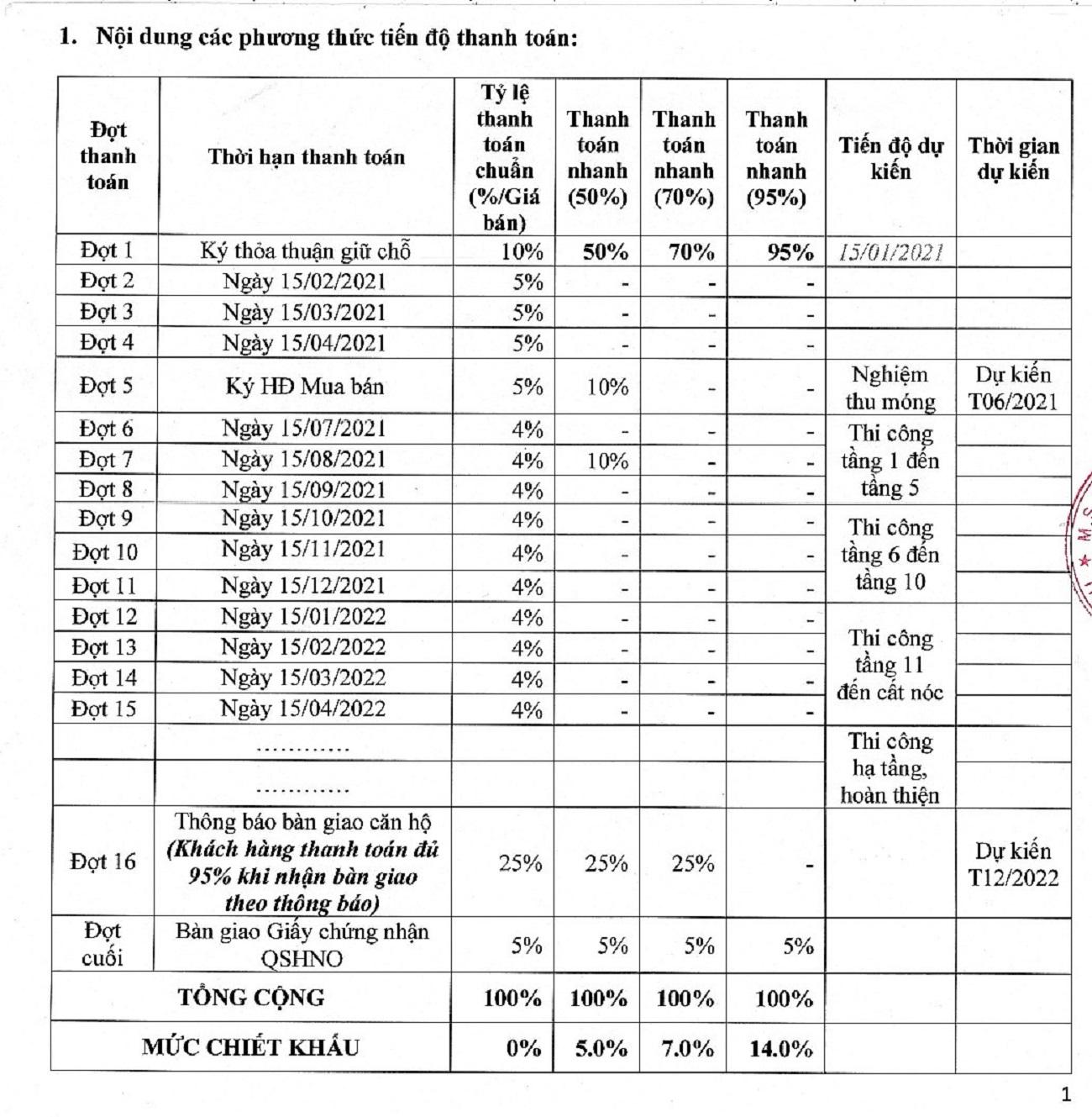 Phương thức thanh toán dự án căn hộ chung cư PiCity High Park Quận 12 Đường Thạnh Xuân 13 chủ đầu tư Pi Group