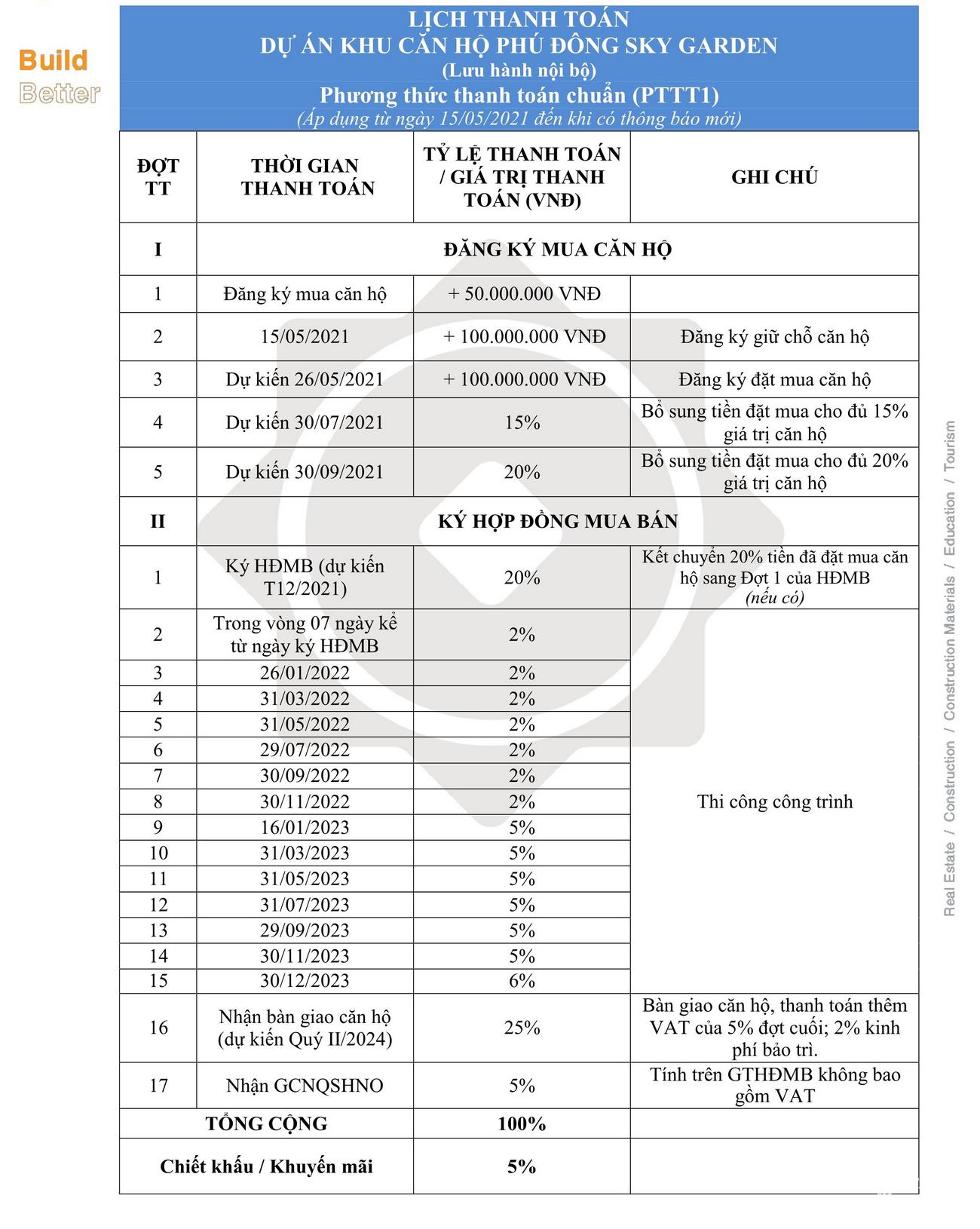 Phương thức thanh toán dự án Phú Đông Sky Garden