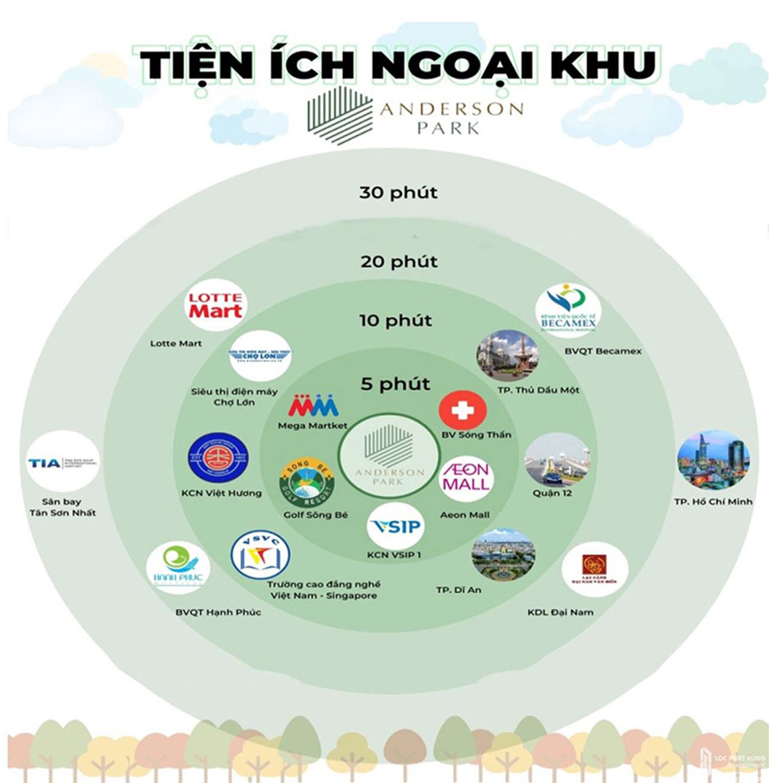 Lợi thế kết nối ngoại khu dự án Lavita Thuận An