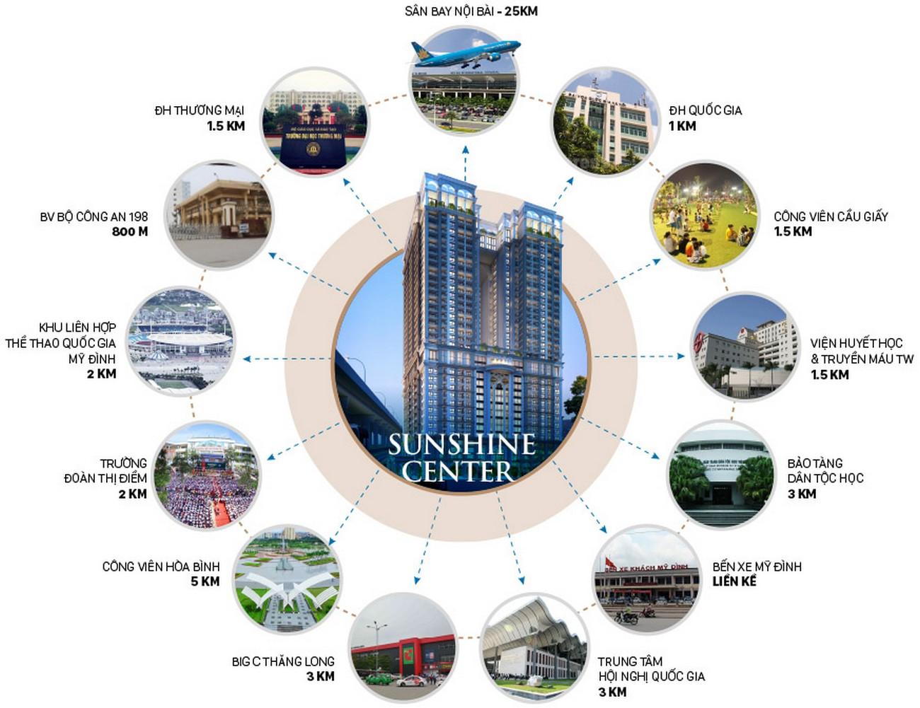 Vị trí địa chỉ dự án căn hộ chung cư Sunshine Center Quận Nam Từ Liêm đường Phạm Hùng chủ đầu tư Sunshine Group
