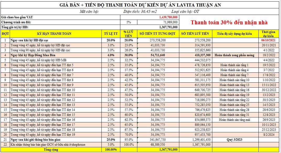Bảng giá & thanh toán căn hộ Lavita Thuận An diện tích 36m² tháng 07/2021