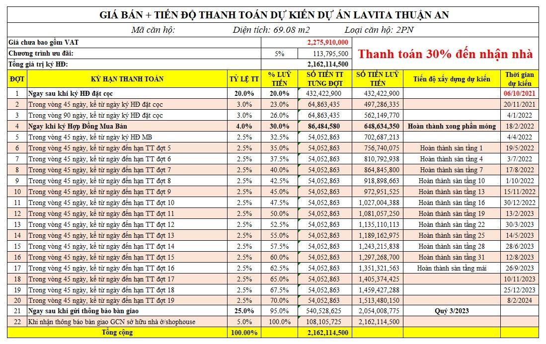 Bảng giá & thanh toán căn hộ Lavita Thuận An diện tích 69m² tháng 07/2021